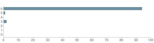 Chart?cht=bhs&chs=500x140&chbh=10&chco=6f92a3&chxt=x,y&chd=t:94,1,0,2,0,0,0&chm=t+94%,333333,0,0,10|t+1%,333333,0,1,10|t+0%,333333,0,2,10|t+2%,333333,0,3,10|t+0%,333333,0,4,10|t+0%,333333,0,5,10|t+0%,333333,0,6,10&chxl=1:|other|indian|hawaiian|asian|hispanic|black|white